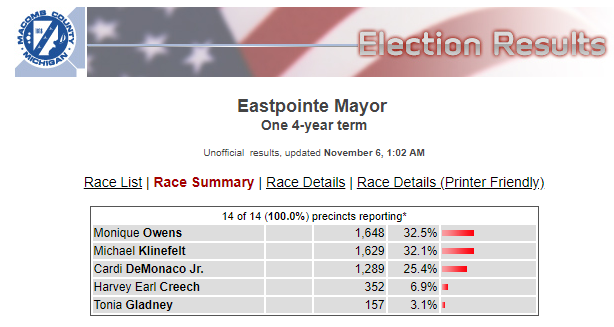 Eastpointe Mayor 2019